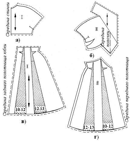 Рис.2. Заднее полотнище юбки (рис.2, в). Для получения расклешенных клиньев выкройку по нанесенным линиям разрезать